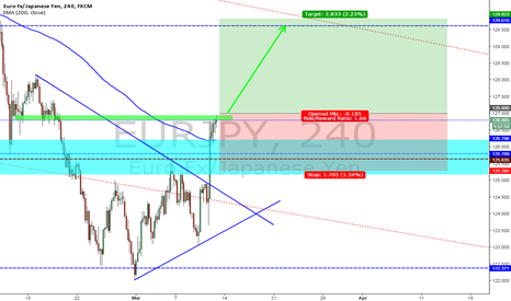 EURJPY: eurjpy posible long setup