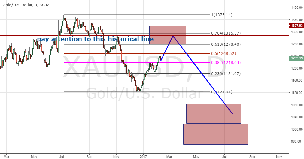Be prepared for a good short in Gold.