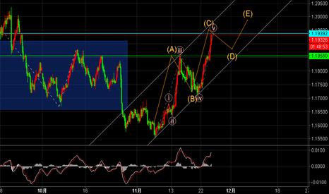 EURUSD: 欧元走势推测