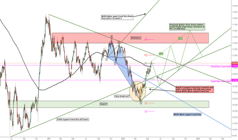 USDJPY: USD/JPY Bullish Wolfe Wave and Bullish 3 Drives Pattern
