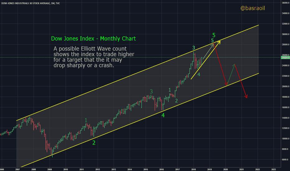 DJI: Dow Jones Index Monthly Chart