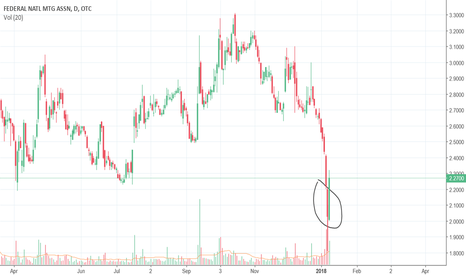 Fnma Stock Price And Chart Tradingview