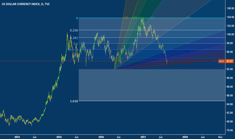 DXY: Buying USD