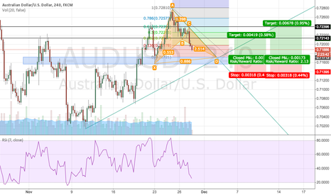 AUDUSD: AUDUSD 4h nice long @0.7172 with 4 reasons
