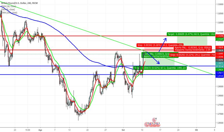 GBPUSD: Analisi su GBP/USD