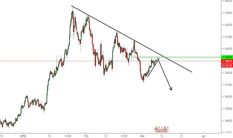 GBPUSD: good opportunity