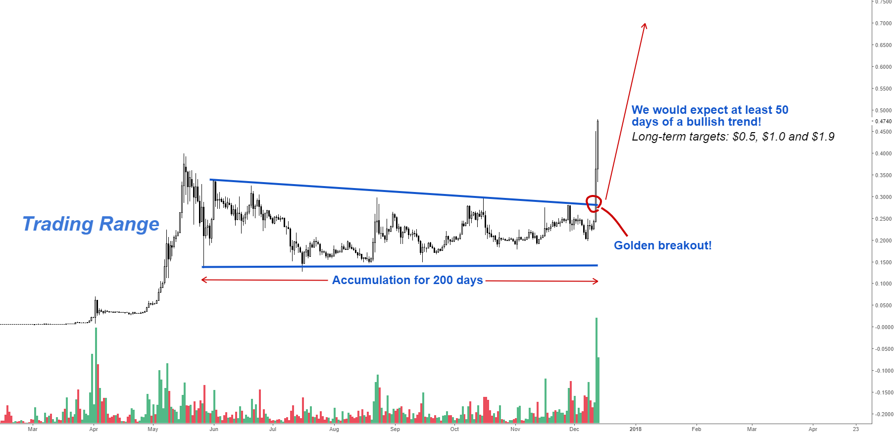 Ripple - Long Term Targets!
