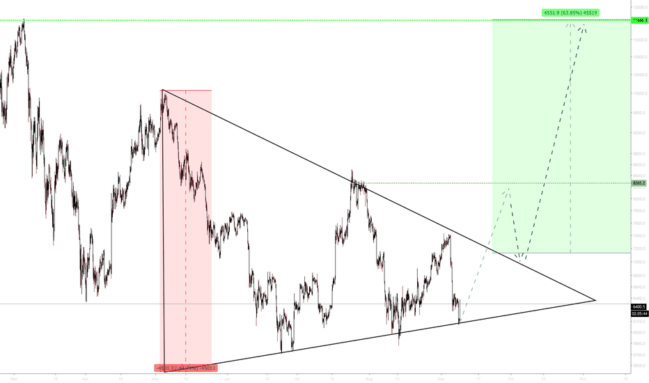 BTCUSD: THIS IS YOUR LAST CALL !!