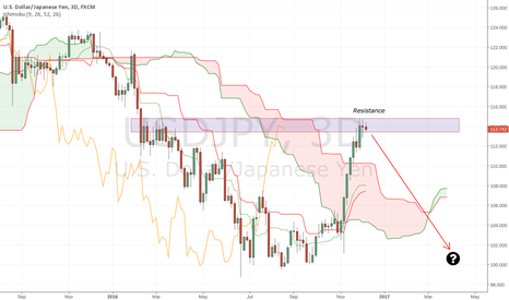 USDJPY: USD/JPY selloff may be over