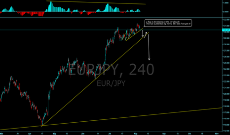 EURJPY: Another go at the EURJPY short!