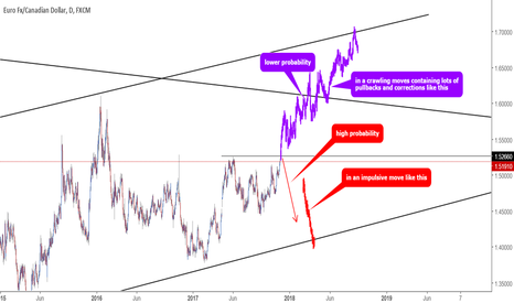 EURCAD: EURCAD wave analysis in daily TF