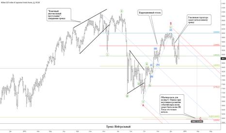 JPN225: Японские акции: разворот тренда