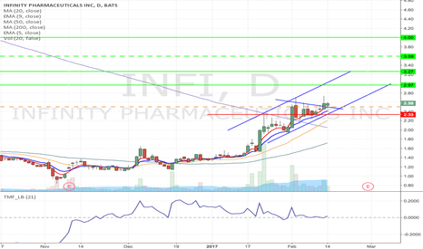 INFI: INFI - Pennant formation long from $2.50 to $4