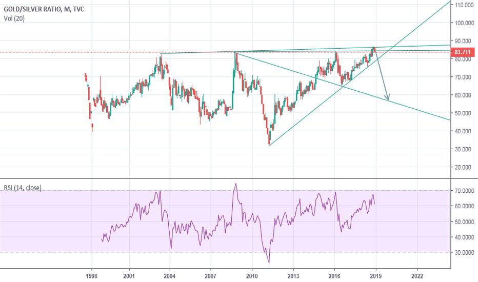 GOLDSILVER: gold sliver ratio at peak