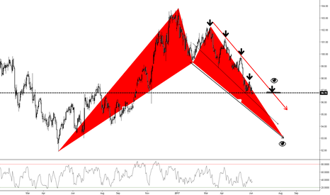 DXY: DXY (1D)