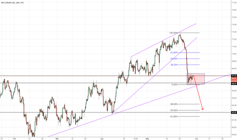 USOIL: [US-OIL] Another red wave for oil?