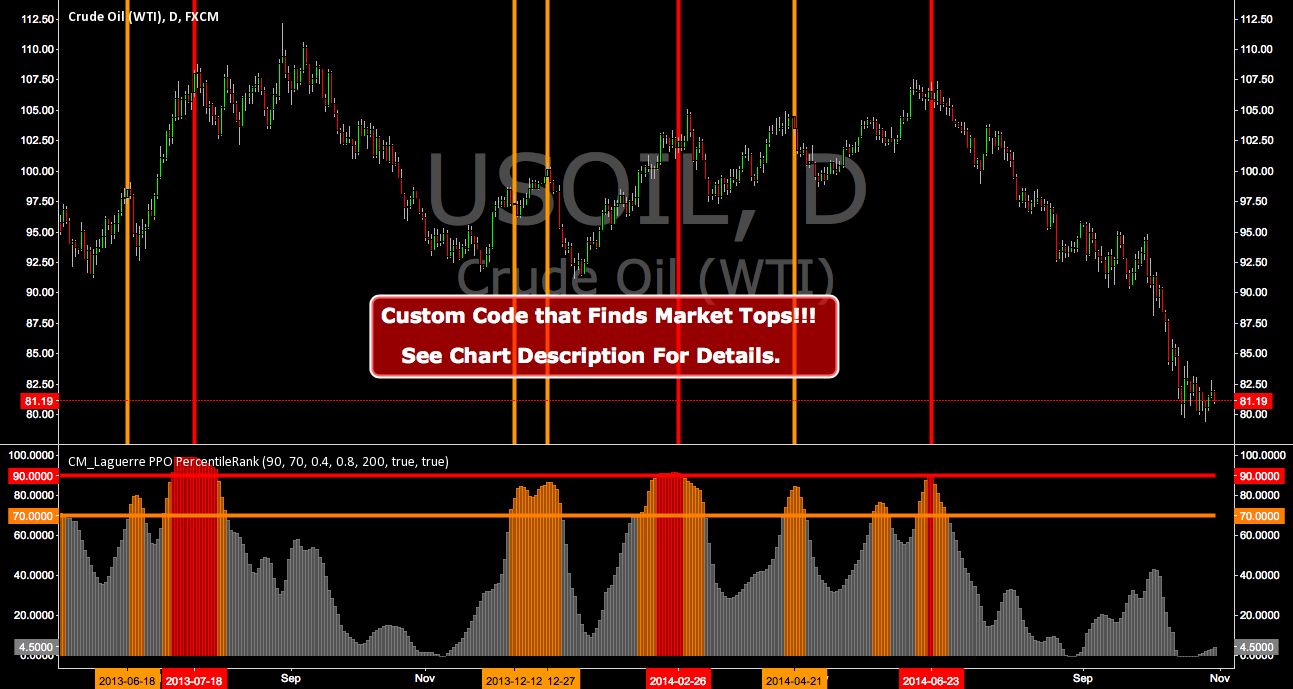 CM_Laguerre PPO PercentileRank - Markets Topping