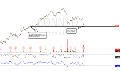 CONN: CONN oversold from write offs due to bad credit.