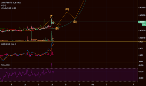 XLMBTC: XLM/STR is ready for a moon mission after this next correction