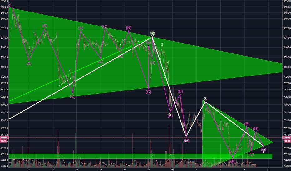 XBTUSD: 这里有两种可能性,看如何选择方向突破三角整理