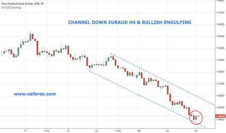 EURAUD: EURAUD Emerging Channel Down