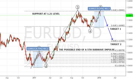 EURUSD: THE PRICE HAD END A 5 WAVE IMPULSE