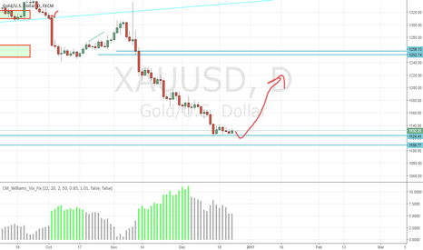 XAUUSD: Test the supports then up