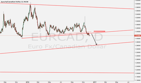EURCAD: sell this pair