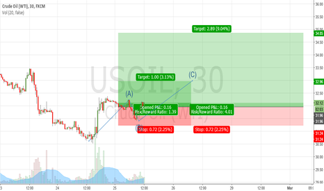 USOIL: CRUDE OIL (WTI) BUY