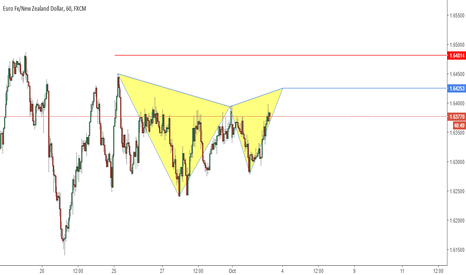EURNZD: Possible Deep Gartley Pattern