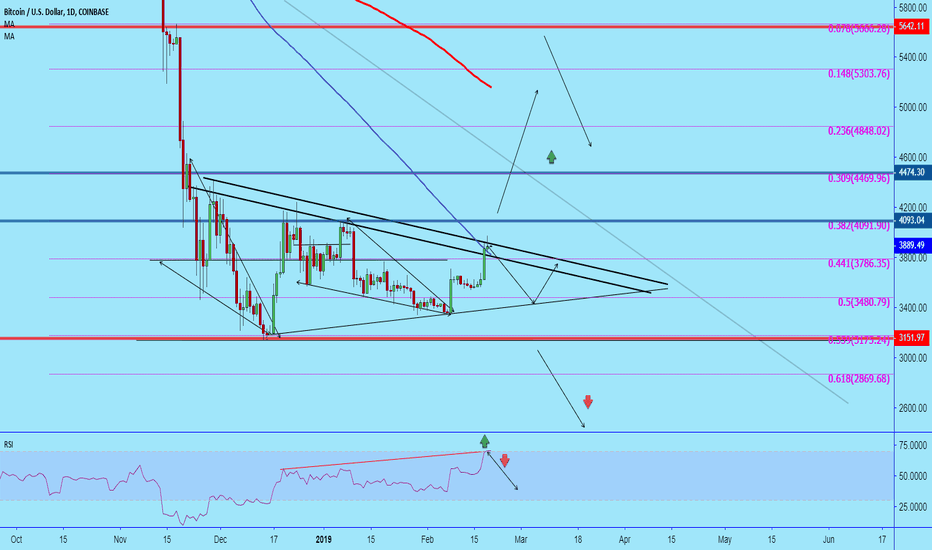 BTCUSD: #BTC Critical moments are not yet over!!