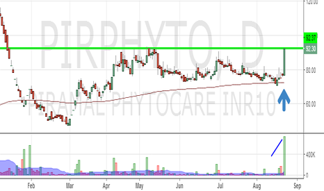 PIRPHYTO: Piramal Pythocare : Ready to test its previous highs ?