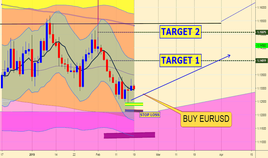 EURUSD: EURUSD LOVERS !!! T1 ACHIEVED...NEW SIGNAL