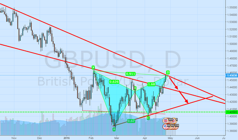 GBPUSD: Achieved very strong resistance, I believe that will not
