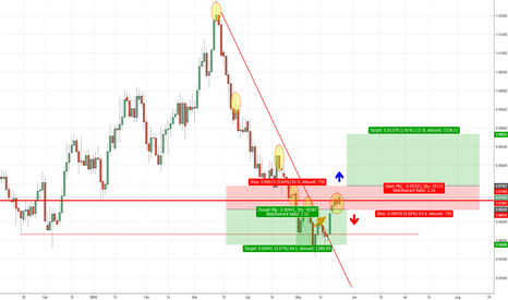 AUDCAD: AUDCAD Wait for price action