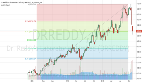 DRREDDY: DrReddy rise may be just relief rally until cross 3600