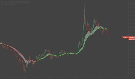 ETHBTC: ETH/BTC Short