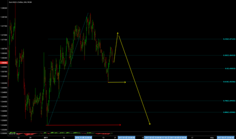 EURUSD: 240 outlook just for fun