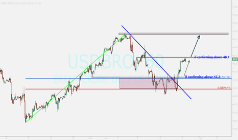 USDBRO: BRENT ...watching for buy position