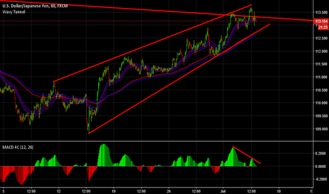 USDJPY: USDJPY Bearish Wedge.
