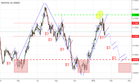 NZDUSD: Lest's trade Flags during downside trip of this pair