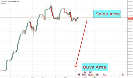 EURUSD: EURUSD Trading without indicators