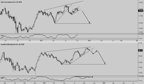 CADJPY: CHF/JPY - CAD/JPY -> QUITE REMARKABLE SIMILARITIES