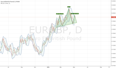 EURGBP: eur/gbp has finished to form the top of right shoulder // sell