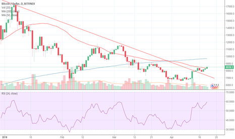 BTCUSD: Go long in BTC/USD
