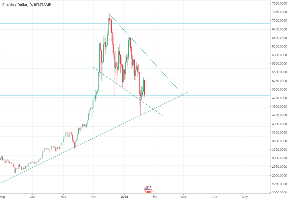 Bearish Channel - Bullish upswing first week of February