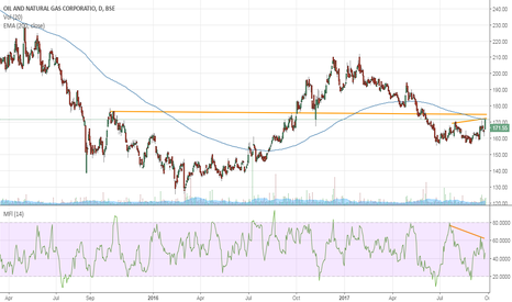 ONGC: Can ONGC sustain the upmove?