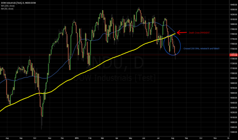 "INDU: 8/7/2015 DJIA (INDU) impending ""Death Cross"""