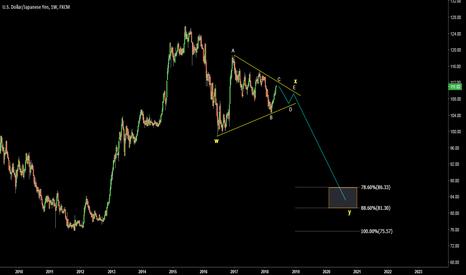 USDJPY: USDJPY. Triangle = Continuation down