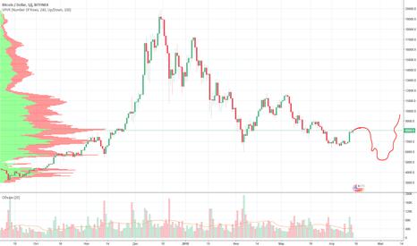 BTCUSD: Мои мысли как будет двигаться Bitcoin